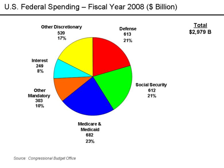 U.S._Federal_Spending